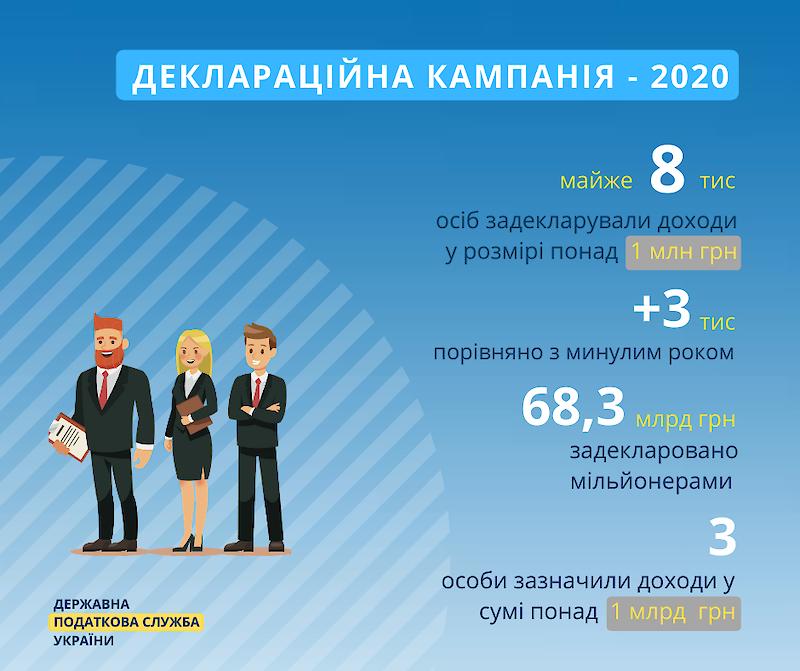 В Україні нарахували майже 8 000 мільйонерів